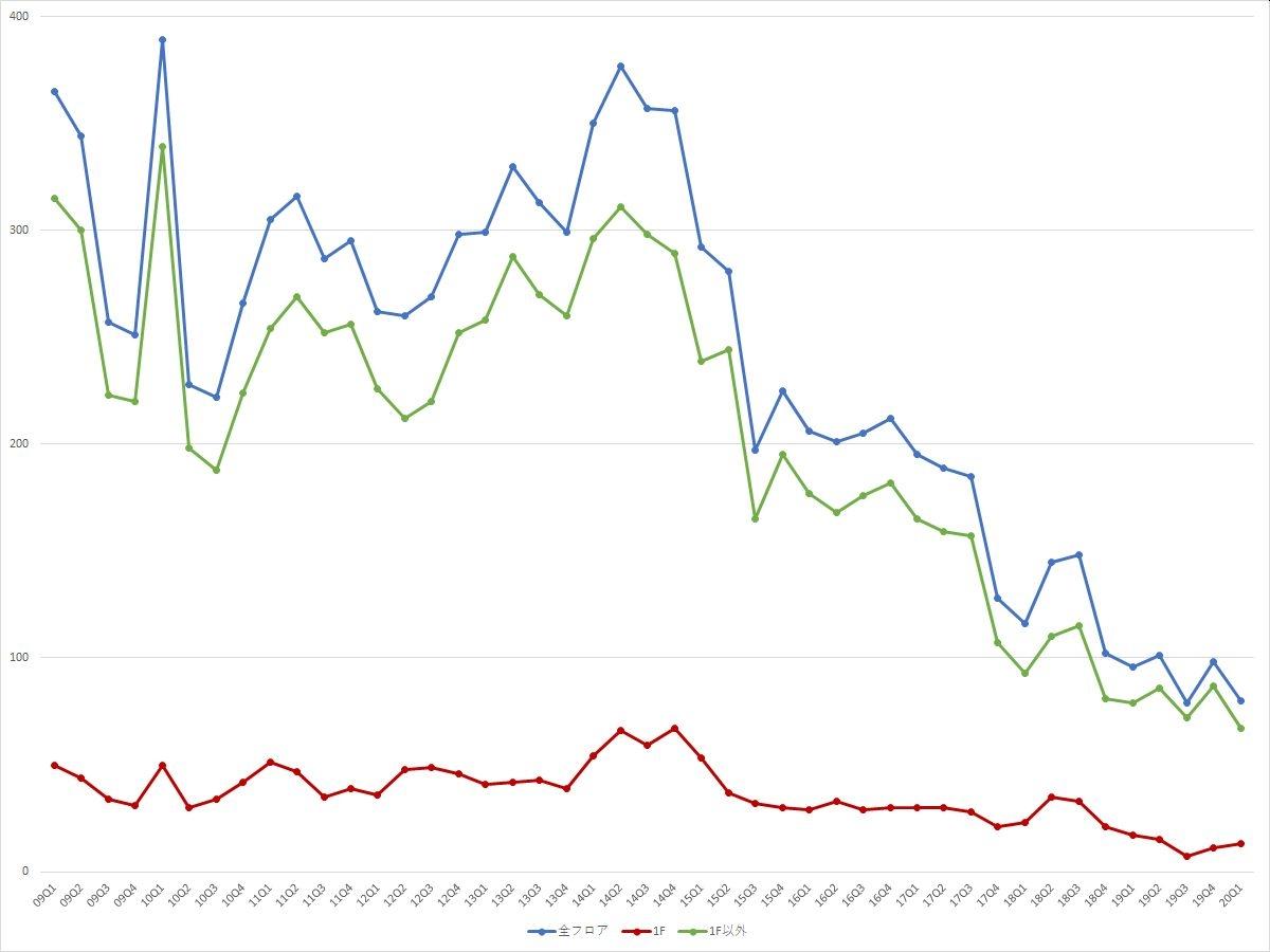 渋谷エリアの募集件数の推移(期間:2009Q1~2020Q1) (資料:ビーエーシー・アーバンプロジェクトの資料を基に日経BPが作成)