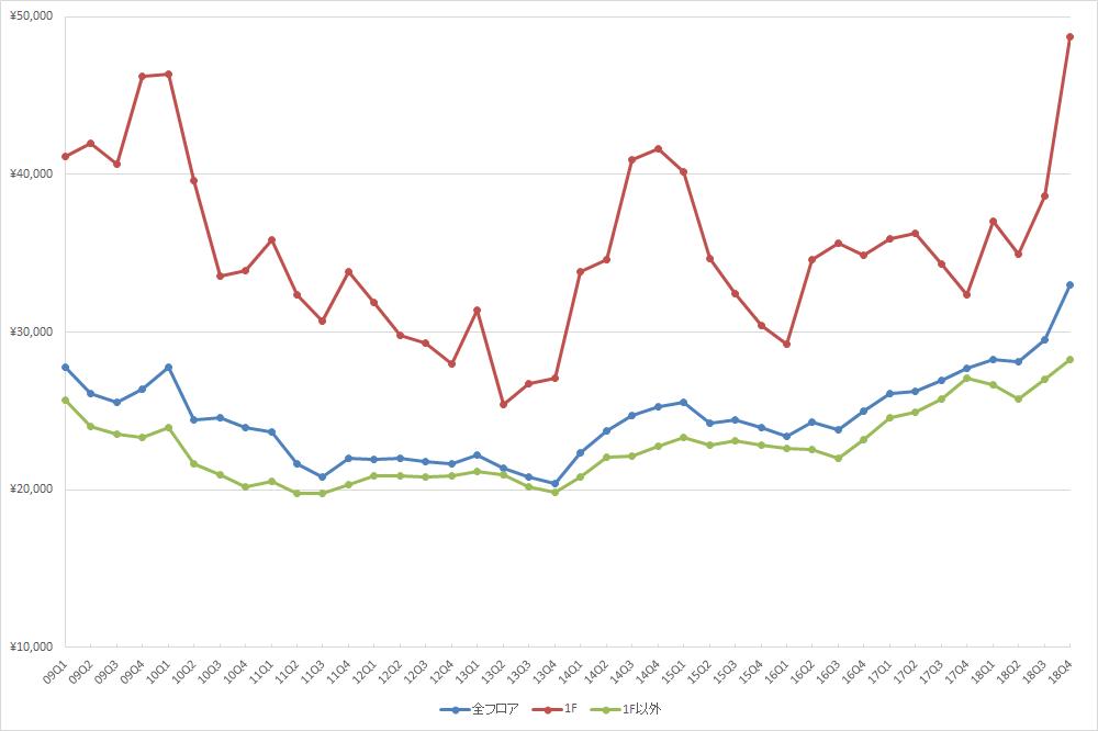 渋谷エリアの1坪あたりの募集賃料の推移(期間:2009Q1~2018Q4) (資料:ビーエーシー・アーバンプロジェクトの資料を基に日経BPが作成)