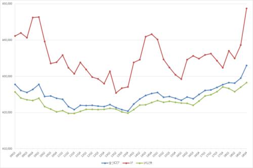 渋谷エリアの1坪あたりの募集賃料の推移(期間:2009Q1~2018Q4)