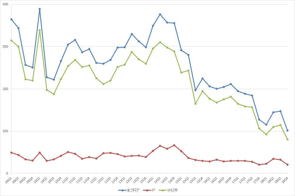 渋谷エリアの募集件数の推移(期間:2009Q1~2018Q4) (資料:ビーエーシー・アーバンプロジェクトの資料を基に日経BPが作成)