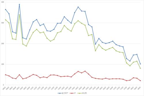 渋谷エリアの募集件数の推移(期間:2009Q1~2018Q4)