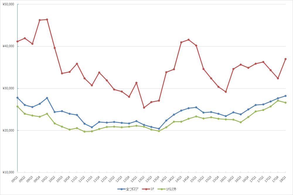 渋谷エリアの1坪あたりの募集賃料の推移(期間:2009Q1~2018Q1) (単位:円/坪)(資料:ビーエーシー・アーバンプロジェクトの資料を基に日経BP社が作成)