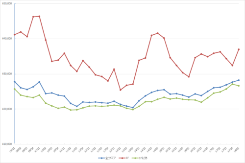 渋谷エリアの1坪あたりの募集賃料の推移(期間:2009Q1~2018Q1)