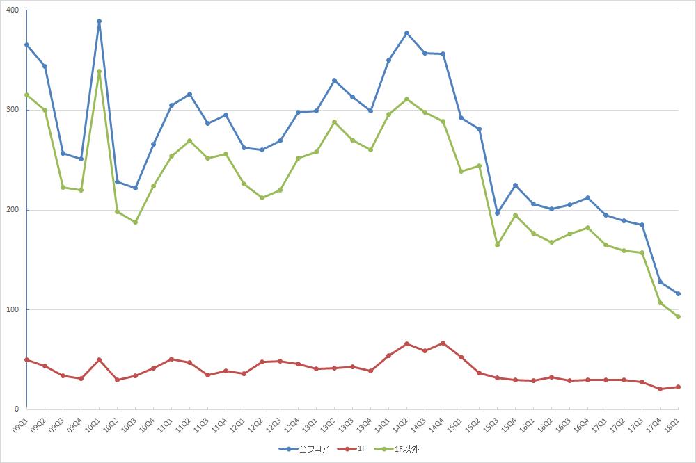 渋谷エリアの募集件数の推移(期間:2009Q1~2018Q1) (資料:ビーエーシー・アーバンプロジェクトの資料を基に日経BP社が作成)