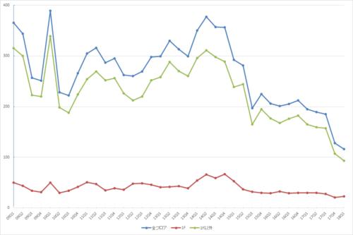 渋谷エリアの募集件数の推移(期間:2009Q1~2018Q1)