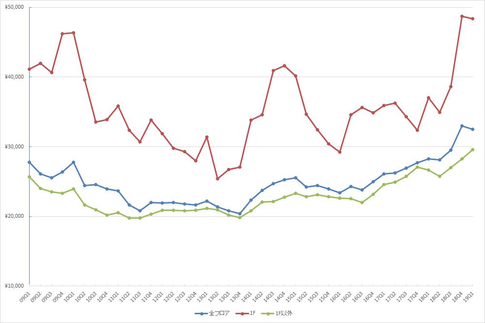 渋谷エリアの1坪あたりの募集賃料の推移(期間:2009Q1~2019Q1) (資料:ビーエーシー・アーバンプロジェクトの資料を基に日経BPが作成)