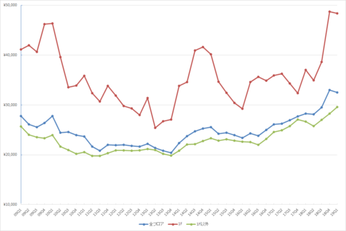 渋谷エリアの1坪あたりの募集賃料の推移(期間:2009Q1~2019Q1)