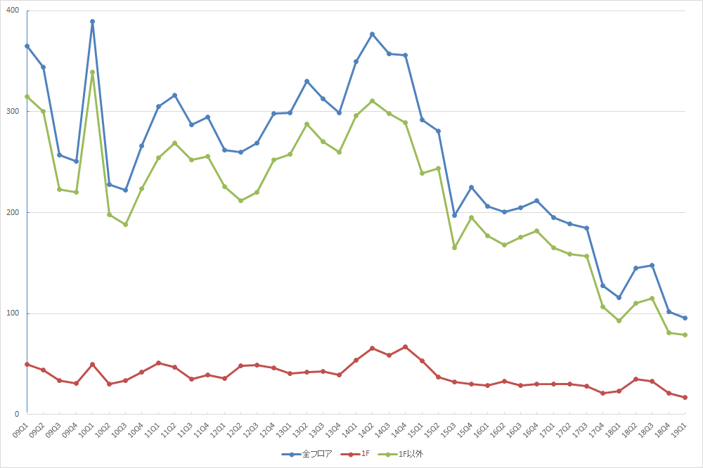 渋谷エリアの募集件数の推移(期間:2009Q1~2019Q1) (資料:ビーエーシー・アーバンプロジェクトの資料を基に日経BPが作成)