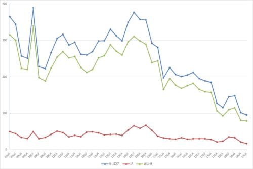 渋谷エリアの募集件数の推移(期間:2009Q1~2019Q1)