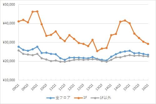 渋谷エリアの1坪あたりの募集賃料の推移