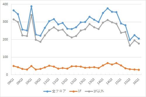 渋谷エリアの募集件数の推移