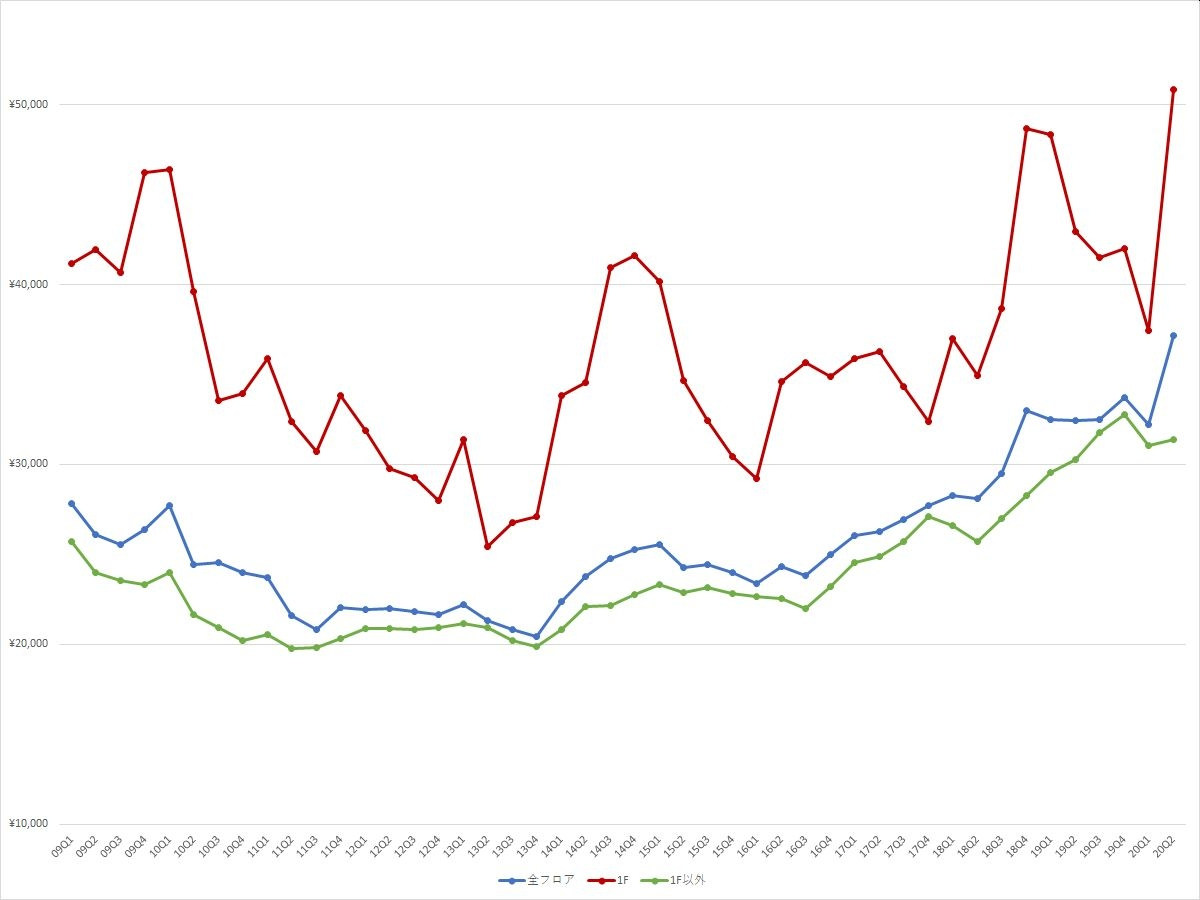 渋谷エリアの1坪あたりの募集賃料の推移(期間:2009Q1~2020Q2) (資料:ビーエーシー・アーバンプロジェクトの資料を基に日経BPが作成)