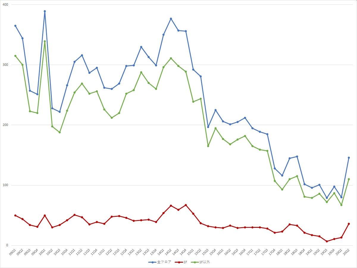 渋谷エリアの募集件数の推移(期間:2009Q1~2020Q2) (資料:ビーエーシー・アーバンプロジェクトの資料を基に日経BPが作成)