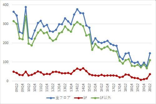 渋谷エリアの募集件数の推移(期間:2009Q1~2020Q2)