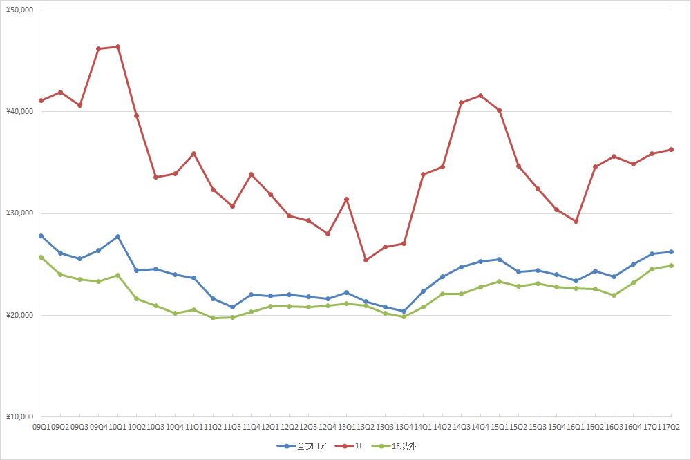渋谷エリアの1坪あたりの募集賃料の推移(期間:2009Q1~2017Q2) (単位:円/坪)(資料:ビーエーシー・アーバンプロジェクトの資料を基に日経BPが作成)