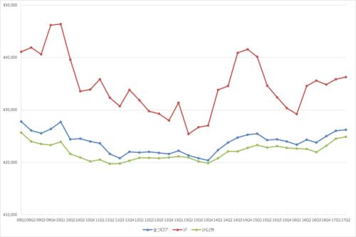 渋谷エリアの1坪あたりの募集賃料の推移(期間:2009Q1~2017Q2)(単位:円/坪)(資料:ビーエーシー・アーバンプロジェクトの資料を基に日経BPが作成)