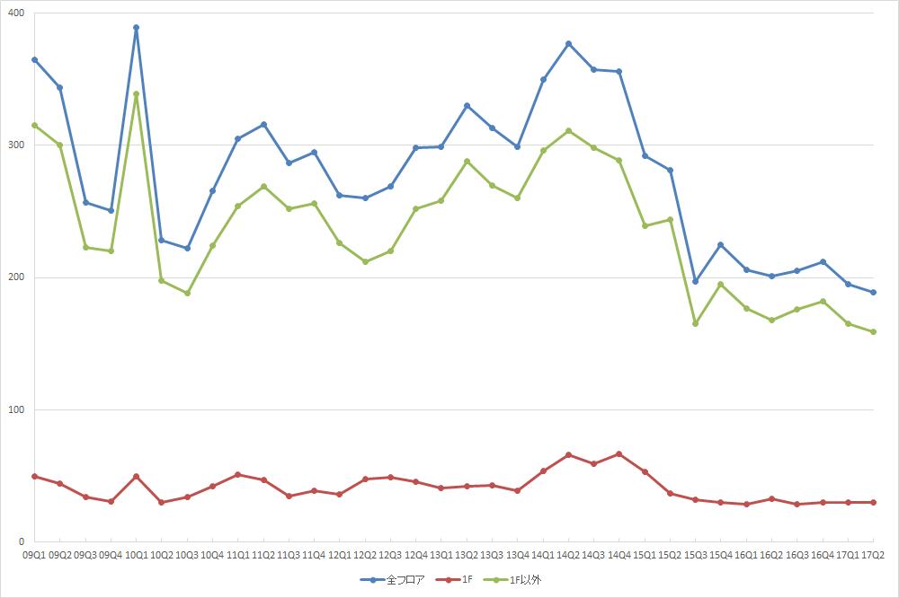 渋谷エリアの募集件数の推移(期間:2009Q1~2017Q2) (資料:ビーエーシー・アーバンプロジェクトの資料を基に日経BP総研 社会インフラ研究所が作成)