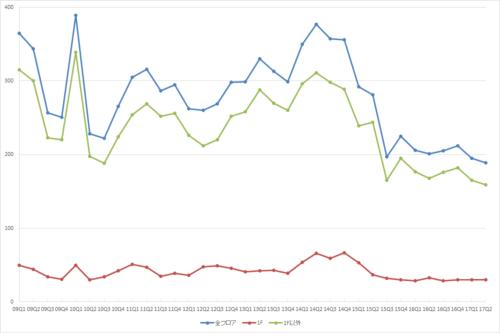 渋谷エリアの募集件数の推移(期間:2009Q1~2017Q2)(資料:ビーエーシー・アーバンプロジェクトの資料を基に日経BPが作成)