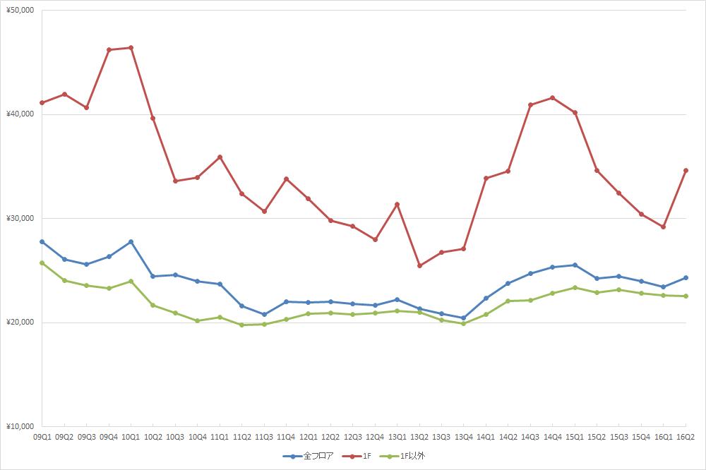 渋谷エリアの1坪あたりの募集賃料の推移 (期間:09Q1~16Q2、単位:円/坪)(資料:ビーエーシー・アーバンプロジェクトの資料を基に日経BPインフラ総合研究所が作成)