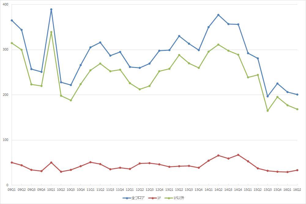 渋谷エリアの募集件数の推移 (期間:09Q1~16Q2)(資料:ビーエーシー・アーバンプロジェクトの資料を基に日経BPインフラ総合研究所が作成)