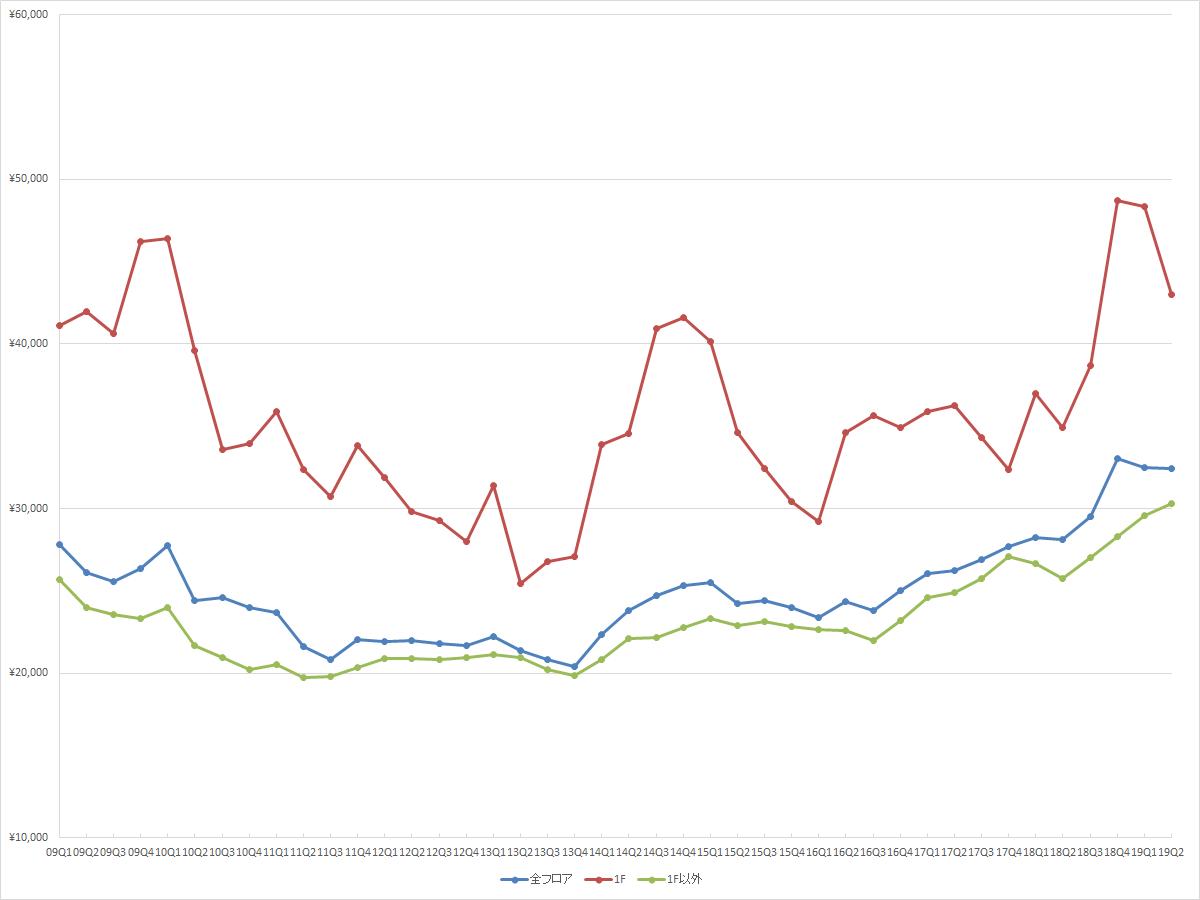 渋谷エリアの1坪あたりの募集賃料の推移(期間:2009Q1~2019Q2) (資料:ビーエーシー・アーバンプロジェクトの資料を基に日経BPが作成)