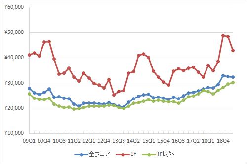 渋谷エリアの1坪あたりの募集賃料の推移(期間:2009Q1~2019Q2)