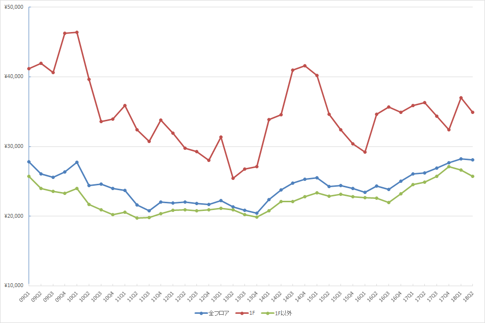 渋谷エリアの1坪あたりの募集賃料の推移(期間:2009Q1~2018Q2) (単位:円/坪)(資料:ビーエーシー・アーバンプロジェクトの資料を基に日経BP社が作制)