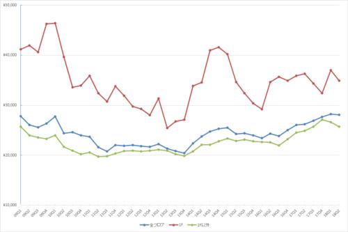渋谷エリアの1坪あたりの募集賃料の推移(期間:2009Q1~2018Q2)(単位:円/坪)(資料:ビーエーシー・アーバンプロジェクトの資料を基に日経BP社が作制)
