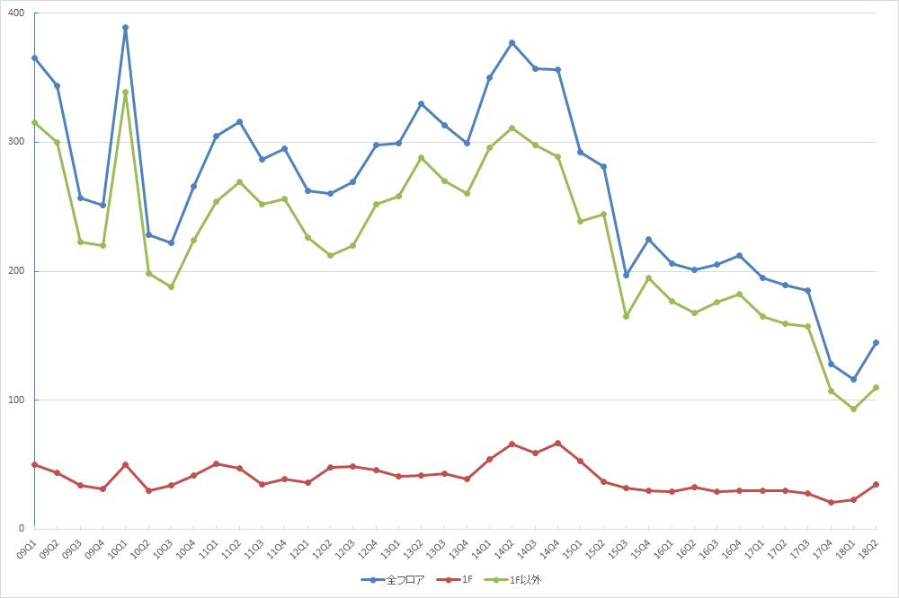 渋谷エリアの募集件数の推移(期間:2009Q1~2018Q2) (資料:ビーエーシー・アーバンプロジェクトの資料を基に日経BP社が作制)