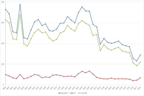 渋谷エリアの募集件数の推移(期間:2009Q1~2018Q2)(資料:ビーエーシー・アーバンプロジェクトの資料を基に日経BP社が作制)