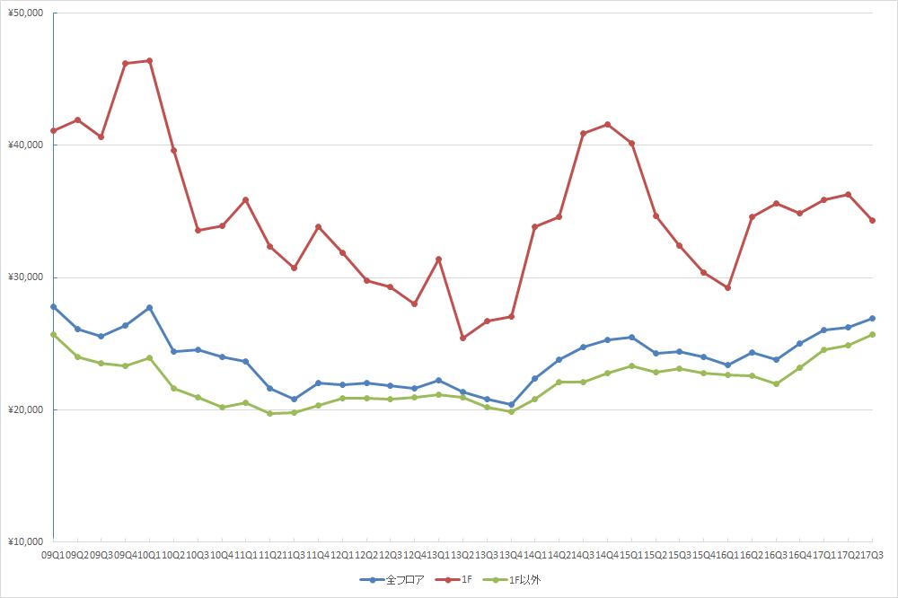 渋谷エリアの1坪あたりの募集賃料の推移(期間:2009Q1~2017Q3) (単位:円/坪)(資料:ビーエーシー・アーバンプロジェクトの資料を基に日経BP社が作成)