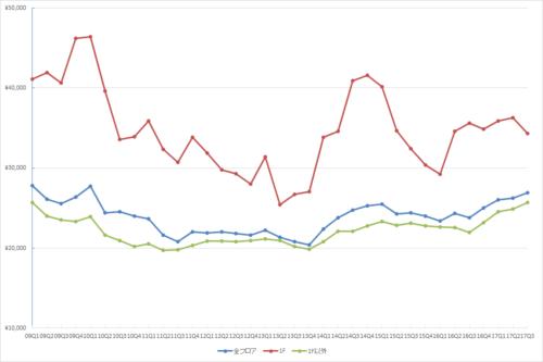 渋谷エリアの1坪あたりの募集賃料の推移(期間:2009Q1~2017Q3)(単位:円/坪)(資料:ビーエーシー・アーバンプロジェクトの資料を基に日経BP社が作成)