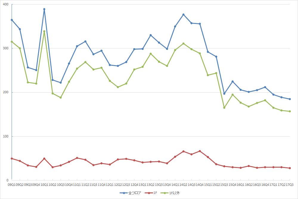 渋谷エリアの募集件数の推移(期間:2009Q1~2017Q3) (資料:ビーエーシー・アーバンプロジェクトの資料を基に日経BP社が作成)