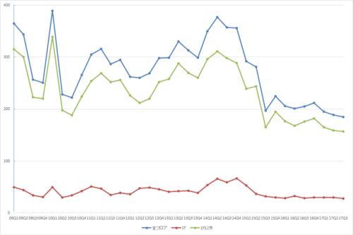 渋谷エリアの募集件数の推移(期間:2009Q1~2017Q3)(資料:ビーエーシー・アーバンプロジェクトの資料を基に日経BP社が作成)
