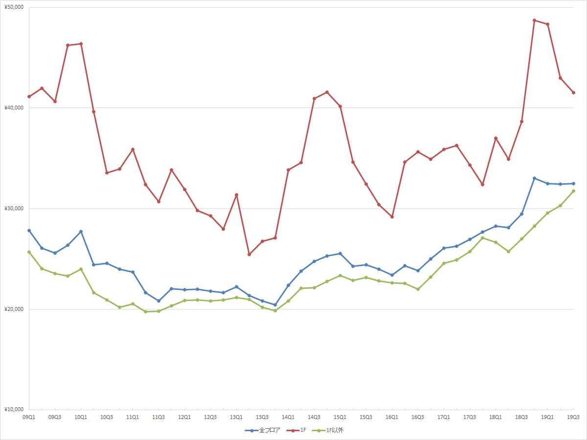 渋谷エリアの1坪あたりの募集賃料の推移(期間:2009Q1~2019Q3) (資料:ビーエーシー・アーバンプロジェクトの資料を基に日経BPが作成)