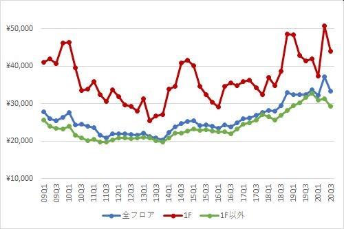 渋谷エリアの1坪あたりの募集賃料の推移(期間:2009Q1~2020Q3)