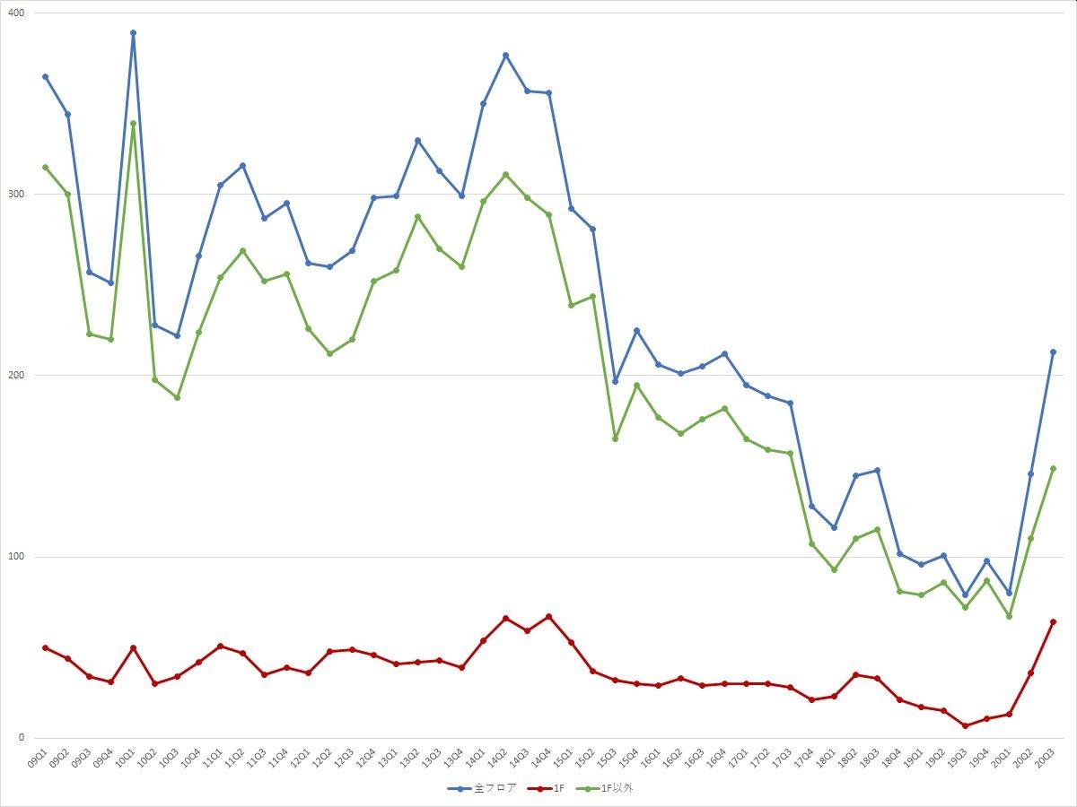 渋谷エリアの募集件数の推移(期間:2009Q1~2020Q3) (資料:ビーエーシー・アーバンプロジェクトの資料を基に日経BPが作成)