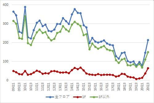渋谷エリアの募集件数の推移(期間:2009Q1~2020Q3)