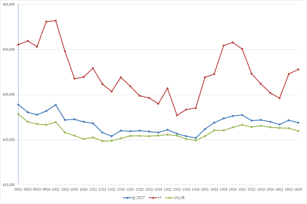 渋谷エリアの1坪あたりの募集賃料の推移 (単位:円/坪)(資料:ビーエーシー・アーバンプロジェクトの資料を基に日経BPインフラ総合研究所が作成)