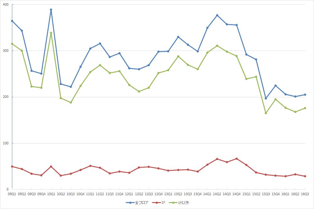 渋谷エリアの募集件数の推移 (資料:ビーエーシー・アーバンプロジェクトの資料を基に日経BPインフラ総合研究所が作成)