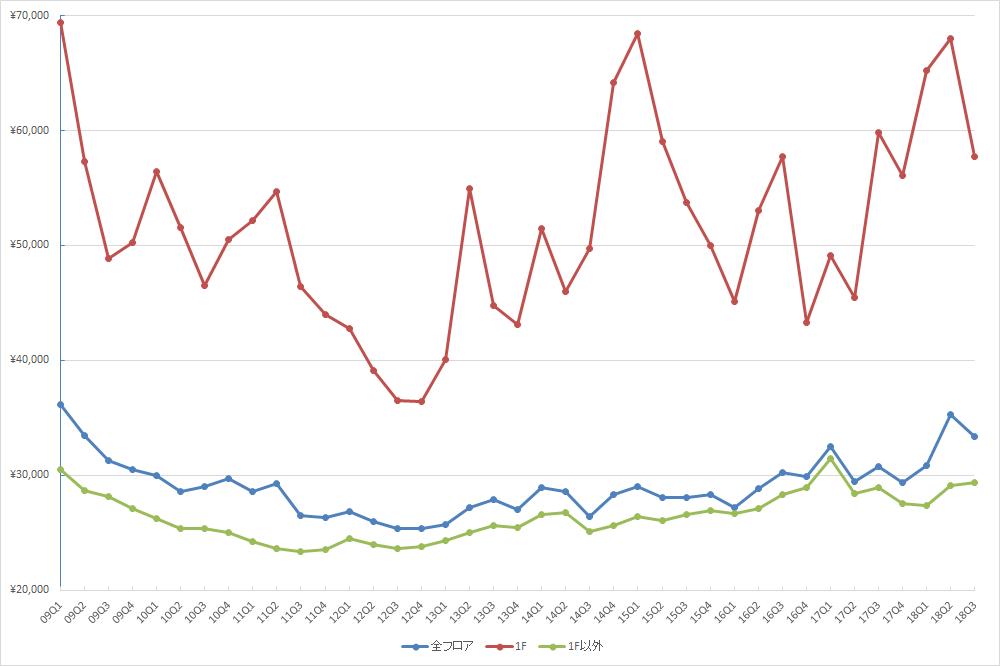 銀座エリアの1坪あたりの募集賃料の推移(期間:2009Q1~2018Q3) (単位:円/坪)(資料:ビーエーシー・アーバンプロジェクトの資料を基に日経BP社が作成)