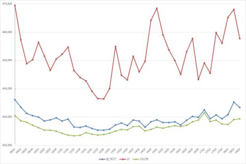 銀座エリアの1坪あたりの募集賃料の推移(期間:2009Q1~2018Q3)