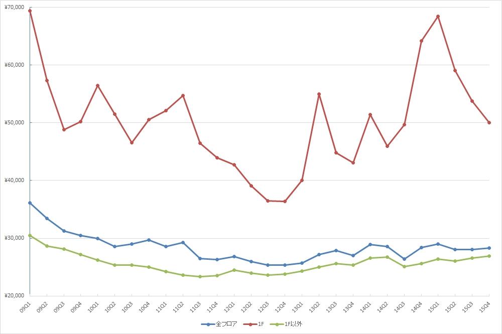銀座エリアの1坪あたりの募集賃料の推移 (期間:09Q1~15Q4、単位:円/坪)