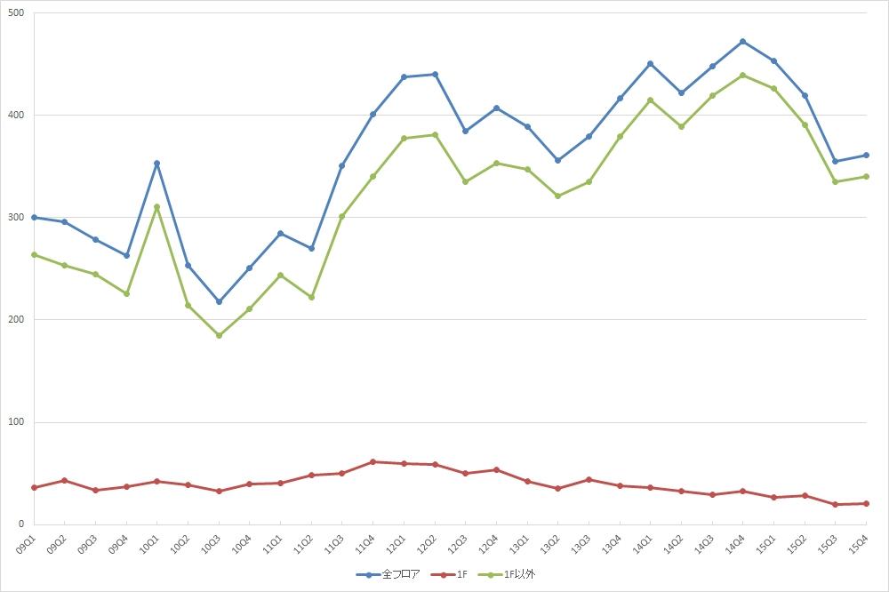 銀座エリアの募集件数の推移 (期間:09Q1~15Q4)