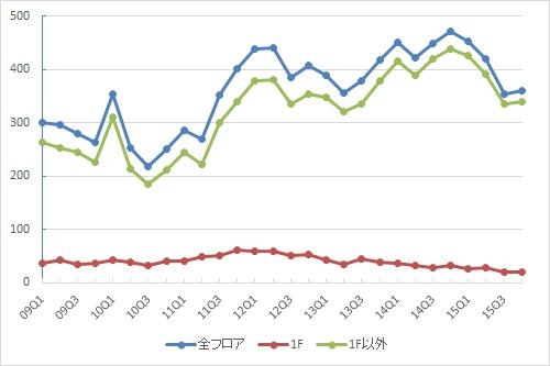 銀座エリアの募集件数の推移