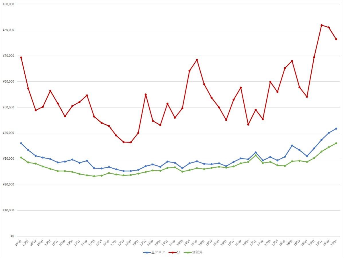 銀座エリアの1坪あたりの募集賃料の推移(期間:2009Q1~2019Q4) (資料:ビーエーシー・アーバンプロジェクトの資料を基に日経BPが作成)