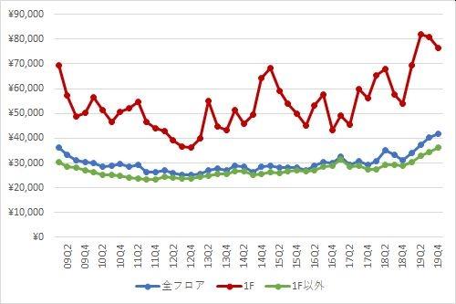 銀座エリアの1坪あたりの募集賃料の推移(期間:2009Q1~2019Q4)