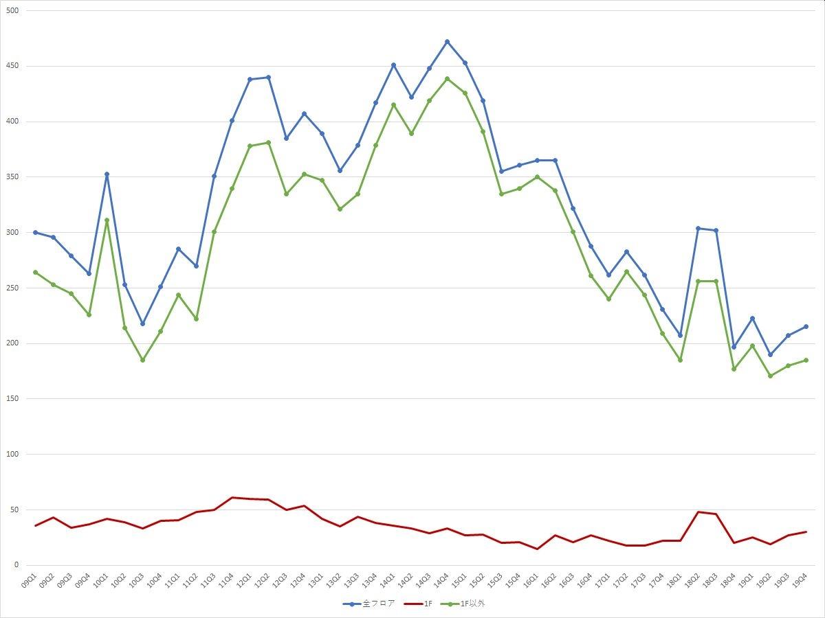 銀座エリアの募集件数の推移(期間:2009Q1~2019Q4) (資料:ビーエーシー・アーバンプロジェクトの資料を基に日経BPが作成)