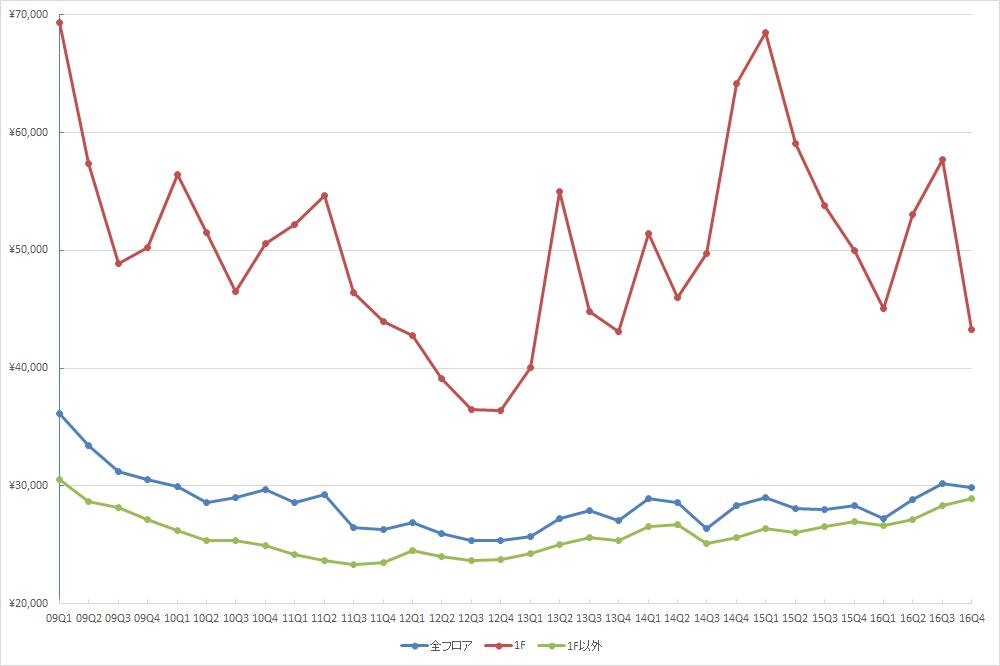 銀座エリアの1坪あたりの募集賃料の推移(期間:2009Q1~2016Q4) (単位:円/坪)(資料:ビーエーシー・アーバンプロジェクトの資料を基に日経BPインフラ総合研究所が作成)