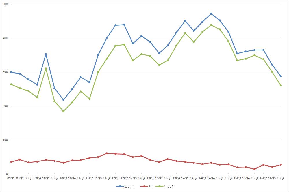 銀座エリアの募集件数の推移(期間:2009Q1~2016Q4) (資料:ビーエーシー・アーバンプロジェクトの資料を基に日経BPインフラ総合研究所が作成)